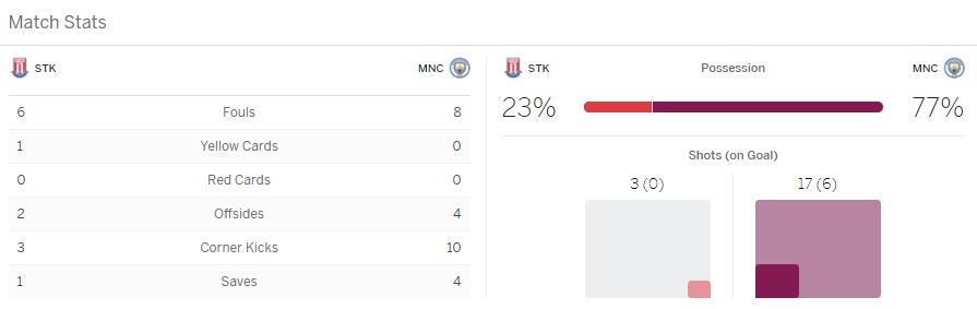 แทงบอลออนไลน์ วิเคราะห์บอล พรีเมียร์ลีก ระหว่าง สโต๊ก ซิตี้ vs แมนฯ ซิตี้