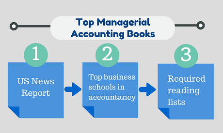 Managerial Accounting Book Data Collection