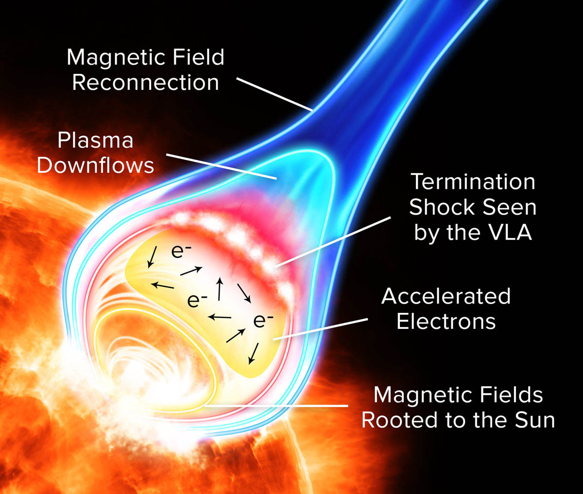 Astronomy Cmarchesin: New Insights into Solar Flares