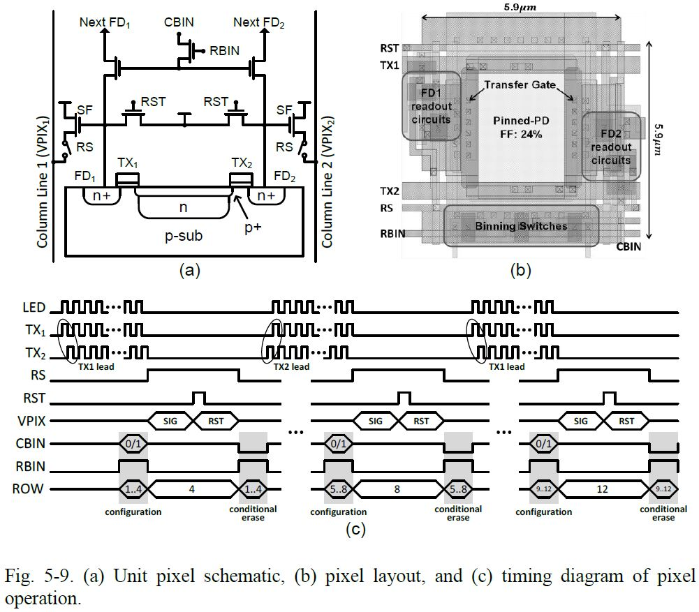 Image Sensors World Two Recent Theses Lund Light Wiring Diagram After A Quick Overview Of Sensor Architectures And Noise The Thesis Describes Single Shot Flim Imager Tof With Background