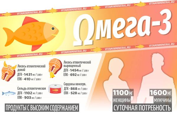 Омега-3 для организма — инфографика