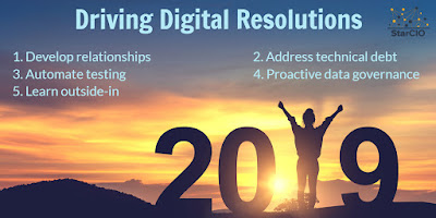 Driving Digital Resolutions