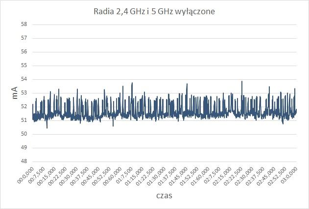 Pobór prądu przez router Synology RT2600ac przy wyłączonych sieciach Wi-Fi