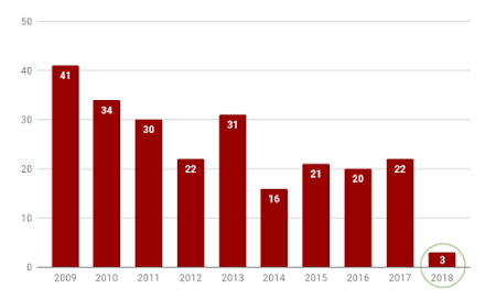 Graph showing number of reviews published in Adam's Apples declining from a high of 41 the first year to 3 in 2018.