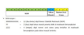 Cara Pemberian Nomor Induk Siswa Madrasah yang Benar