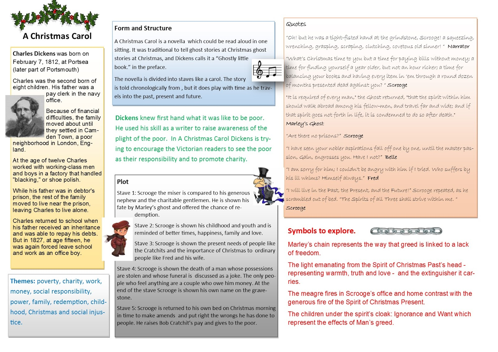 A Christmas Carol Knowledge Organiser | Mrs B\'s GCSE English Blog
