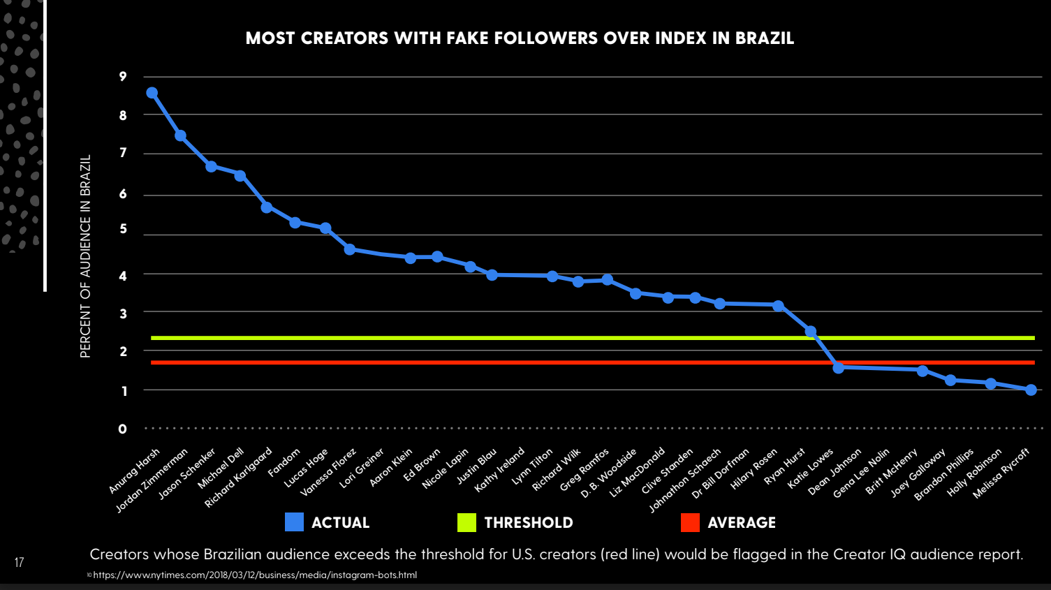 Most creators with fake followers over index in Brazil
