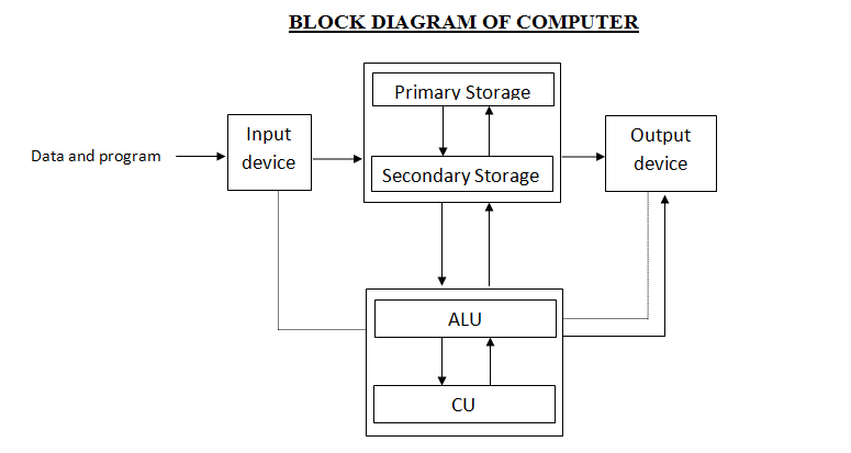 definition of computer,block diagram of the computer - oursansar,