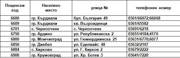 Kde V Krdzhalijsko Se Izdava Evropejska Zdravna Karta 24rodopi Com