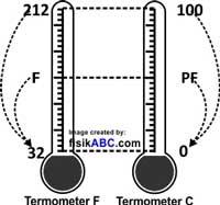 Tips Menghitung Konversi Suhu Termometer Tanpa Rumus + Contoh Soal dan Pembahasan