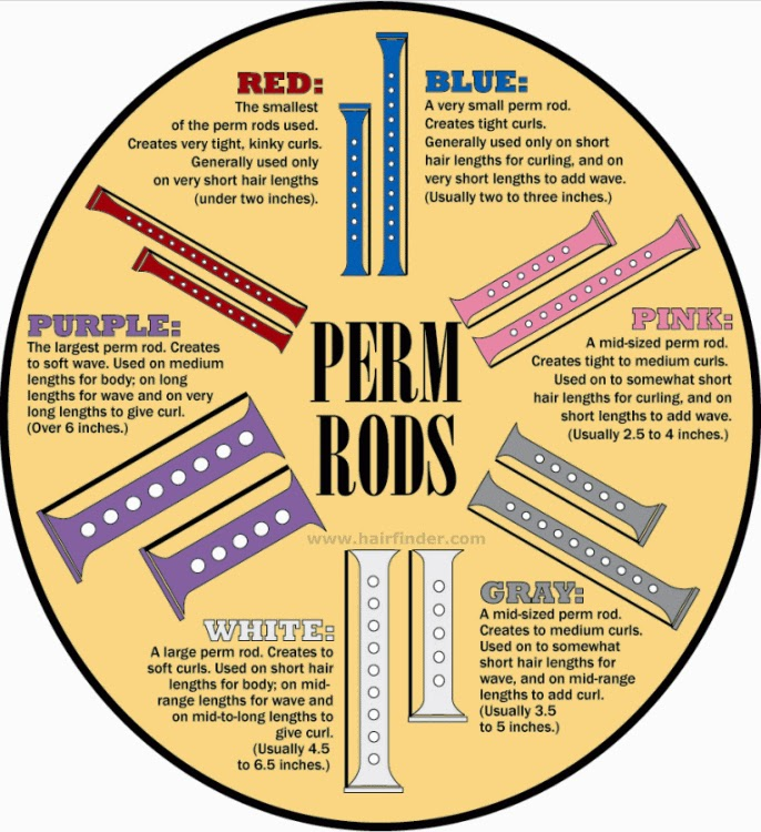 How to Choose the Right Size Perm Rods (Diagram) | ROCKIN