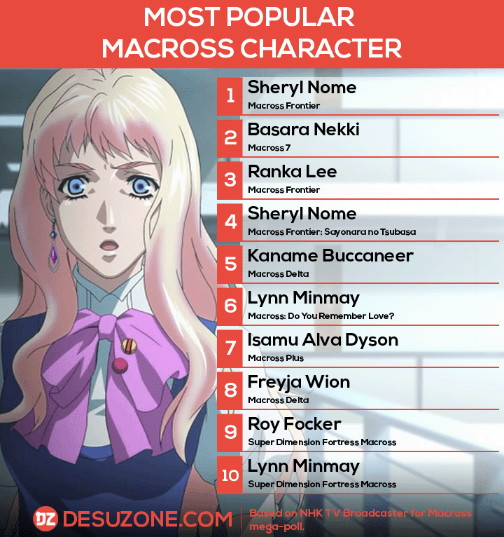 best macross character