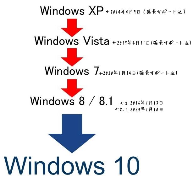 Windows7 Windows8.1 WindowsVista Windows10pro 各バージョン サービス終了 いつ 画像で 説明