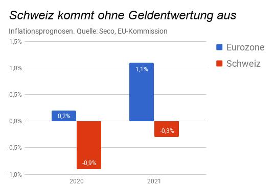 Prognosen Inflationsentwicklung Schweiz und Euroland für 2020 und 2021 (Säulendiagramm)