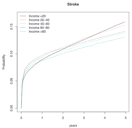 図:収入と脳卒中患者の脳卒中による死亡の短長期トレンド