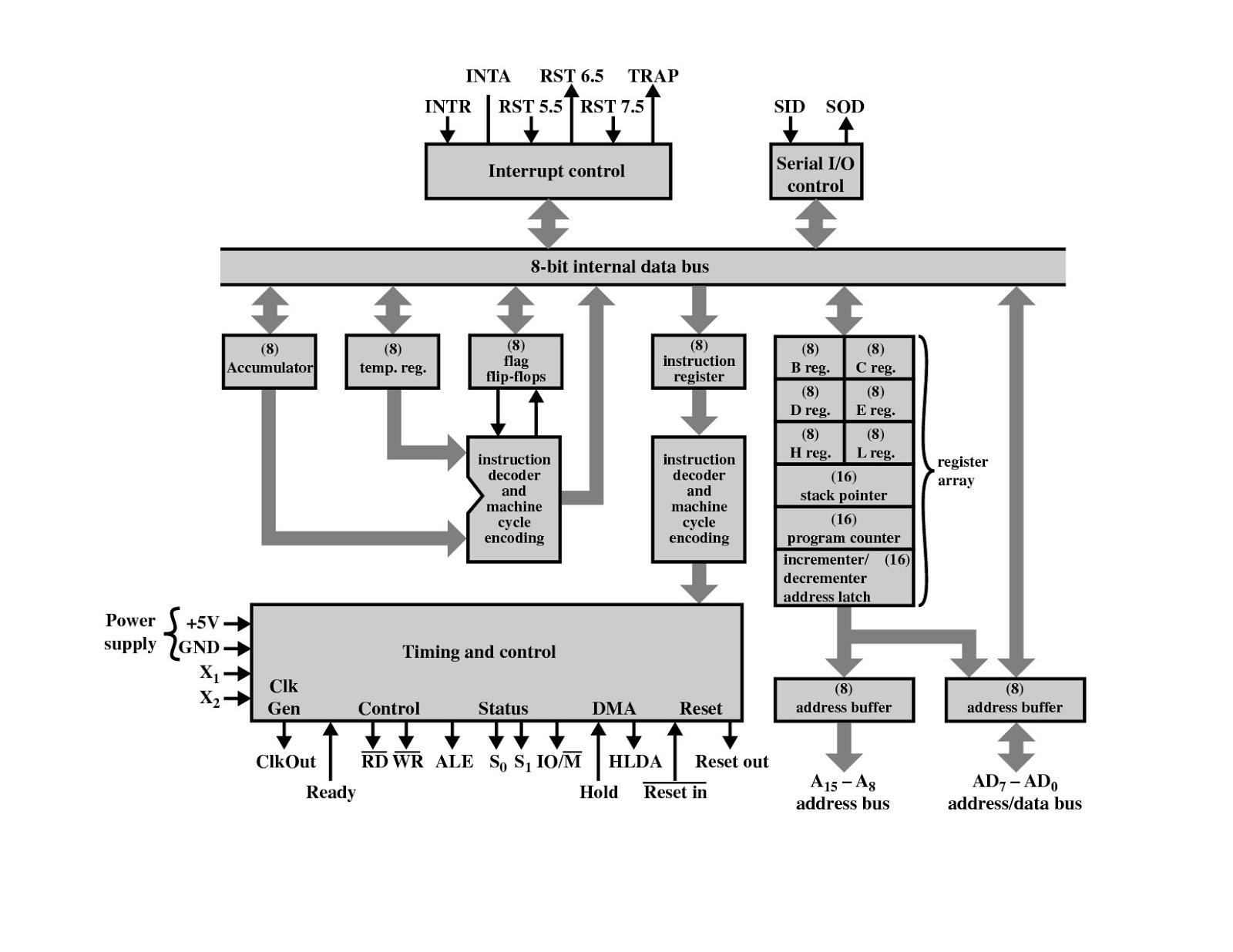 Architecture and pin diagram of 8085MastiWaliStudies - blogger