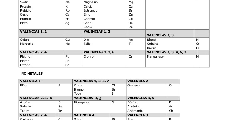 tabla de valencias - Tabla Periodica Con Sus Respectivas Valencias