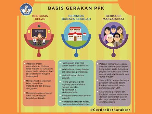 Peraturan Presiden Penguatan Pendidikan Karakter PPK