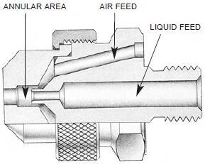 Air Atomizing Nozzles Design