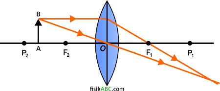 cara melukis/menggambar pembentukan bayangan pada lensa cembung (konveks) dengan sinar istimewa