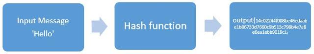 bitcoin cryptographic hash function sha256