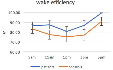 図:脳卒中患者の日中の覚醒効率