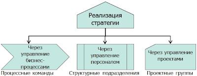 Реализация стратегии банка
