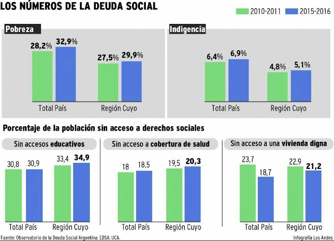 Cuyo tiene menos pobres pero más excluidos