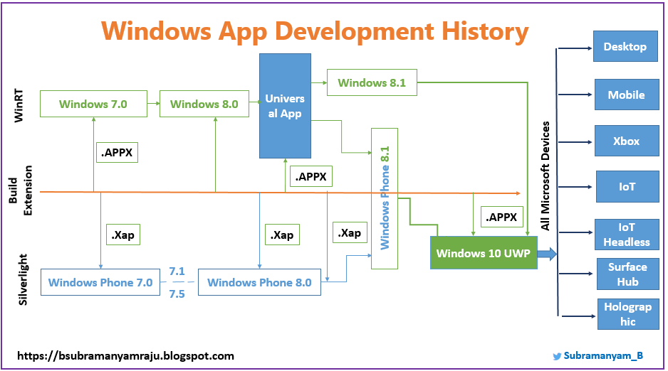 Windows 10 development for absolute beginners - Windows ...