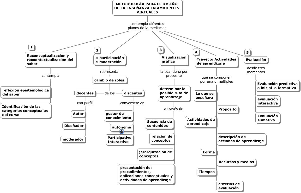 Materia Sistemas De Administracion 9 Tecnologias De Informacion Para La Administracion De Proyectos