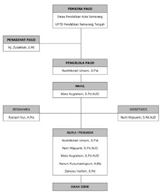 Struktur Organisasi PAUD/TK dan Tugasnya