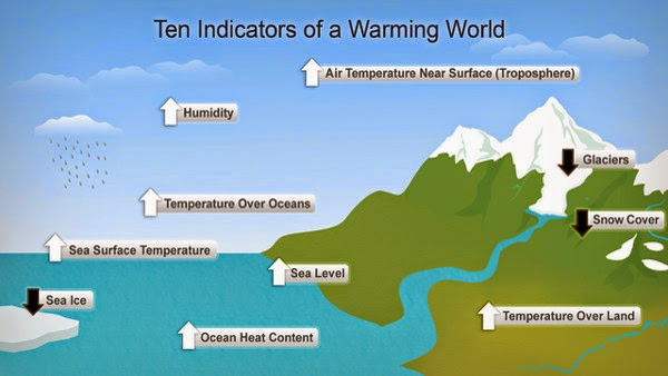 indikasi perubahan iklim global