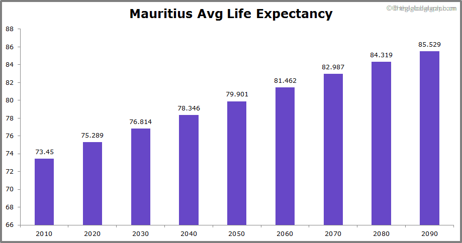 Mauritius  Avg Life Expectancy