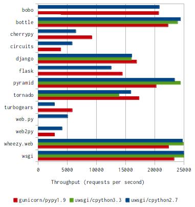 Mind Reference: Python Fastest Web Framework