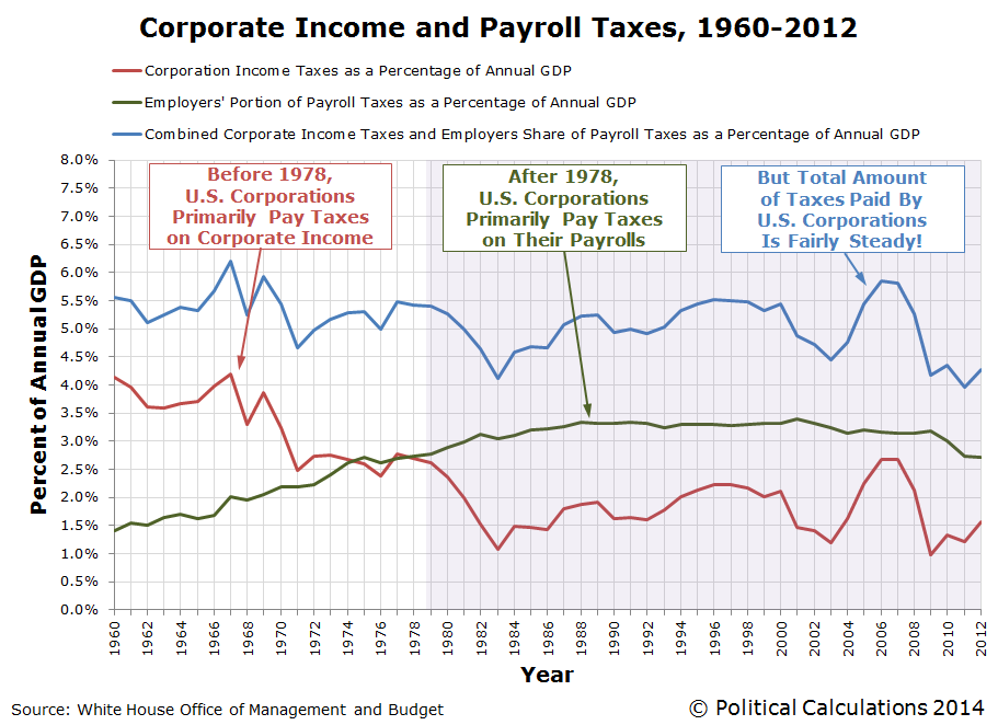 Corporate Income and Payroll Taxes, 1960-2012