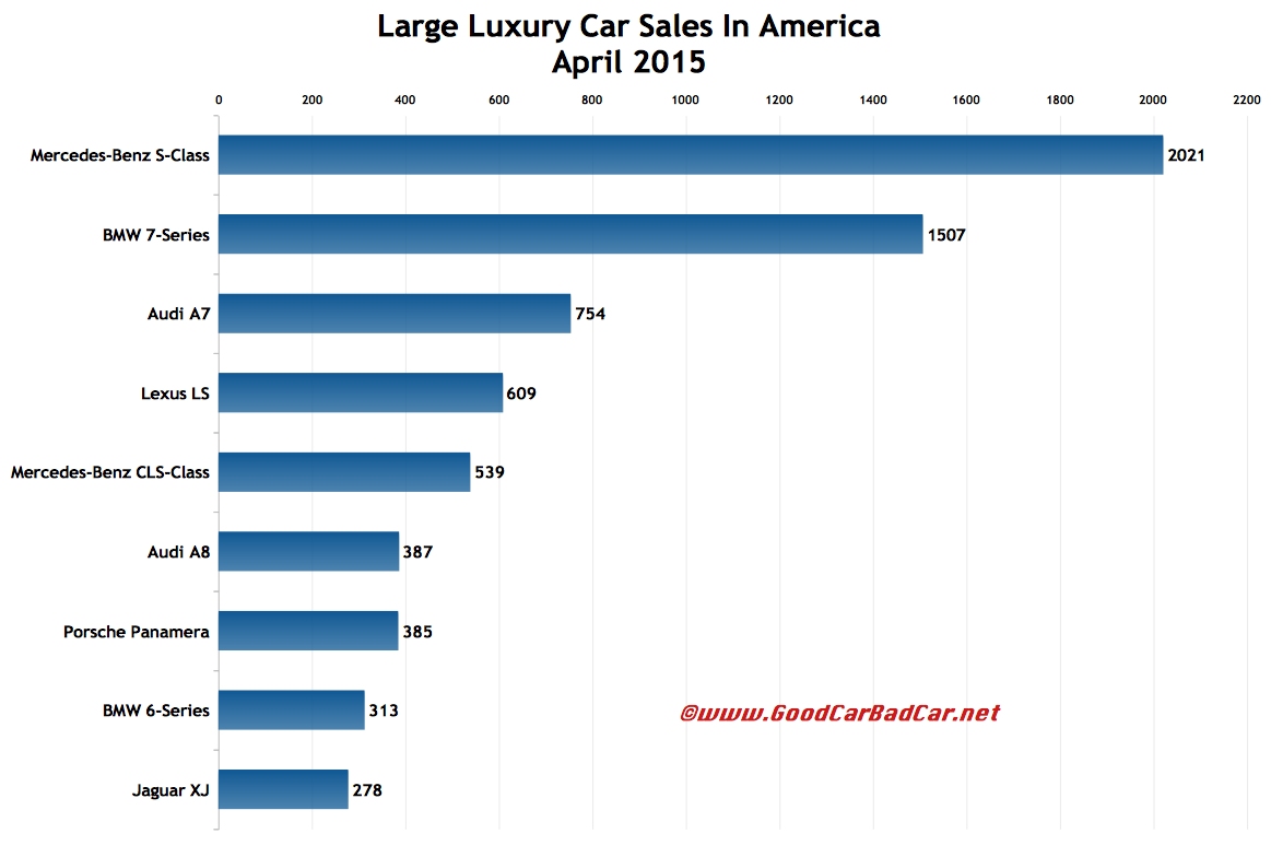 USA large luxury car sales chart April 2015