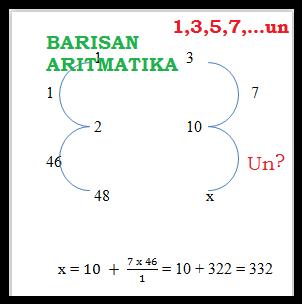 Barisan aritmatika Cover