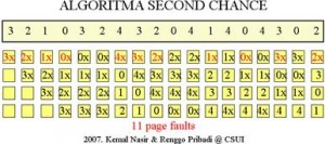 algoritma page replacement second chance i2shared Macam   macam Algoritma Page Replacement