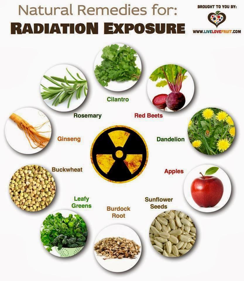 Natural Treatment Radiation Exposure