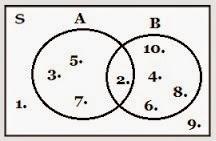Pengertian Diagram Venn, Contoh Soal Dan Pembahasannya