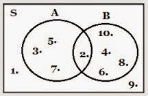 Catatan mahasiswa 10 diagram venn catatan mahasiswa diagram venn dapat diartikan sebagai sebuah diagram yang didalamnya terdapat seluruh kemungkinan hubungan logika serta hipotesis dari sebuah himpunan benda ccuart Image collections