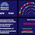 El Senado decidió no aprobar la reforma electoral de Diputados