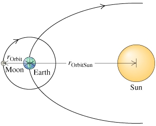 how the sun moon and earth are related - photo #39
