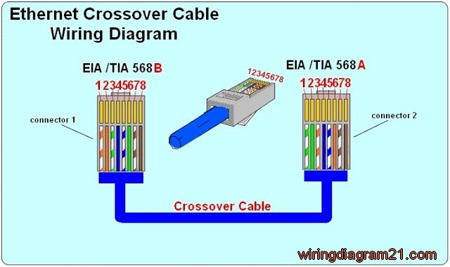 rj45 ethernet crossover cable wiring diagram color code