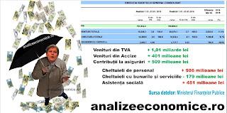 Cioloș are bani, dar nu face nimic cu ei
