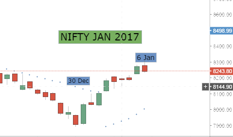 Nifty Next Week Trend 9 - 13 January