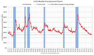 Weekly Initial Unemployment Claims at 254,000