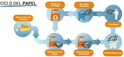 Campaña reciclaje, papel