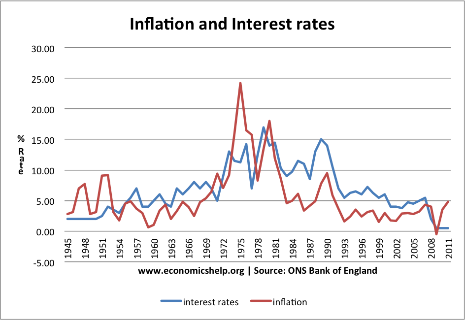 inflation-interest-rates-1945-2011.png