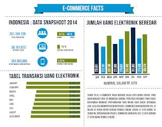 Transaksi E Commerce Di Indonesia Yasta Fashion Kids